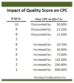 The Economics of Quality Score